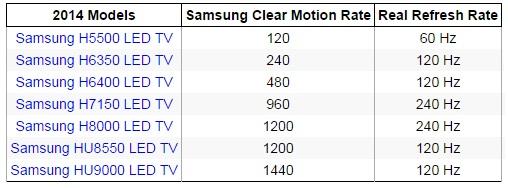 نرخ انباق تصویر واقعی تلویزیون های سامسونگ