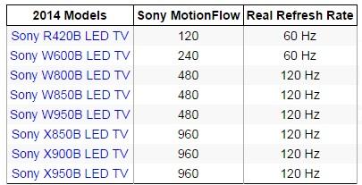 نرخ انباق تصویر واقعی تلویزیون های سونی