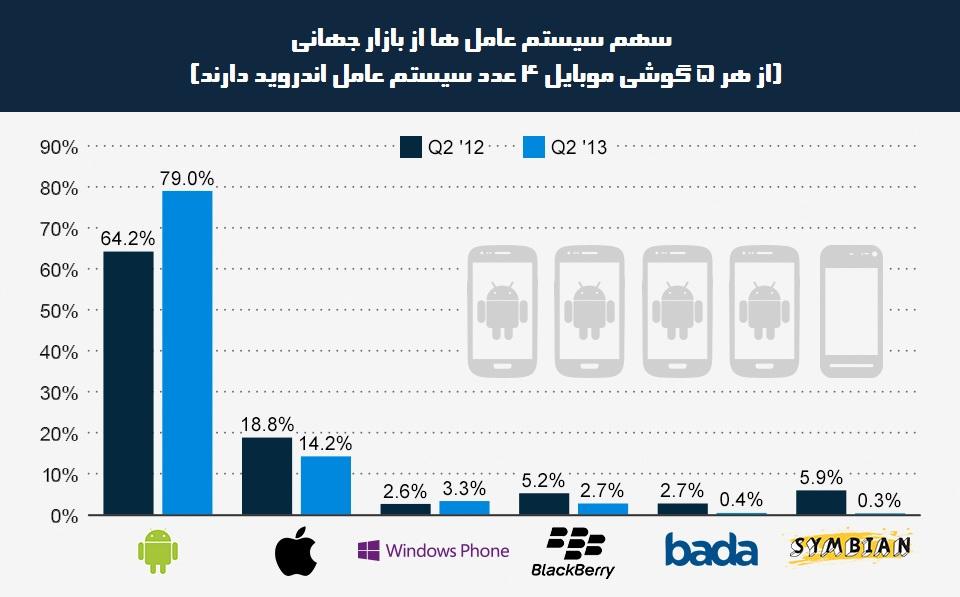 ChartOfTheDay_1366_Smartphone_OS_market_share_n