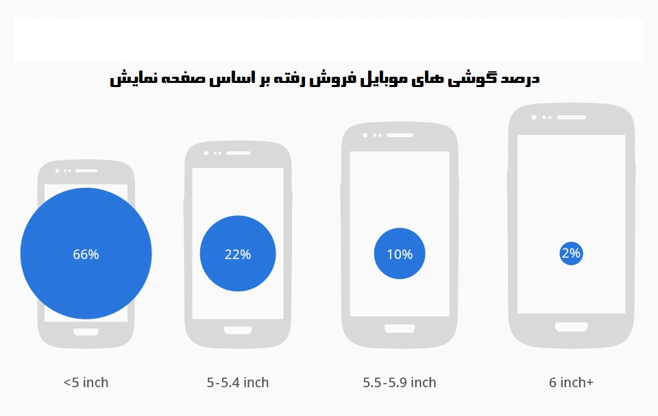 chartoftheday_2269_Smartphone_shipments_by_screen_size_n