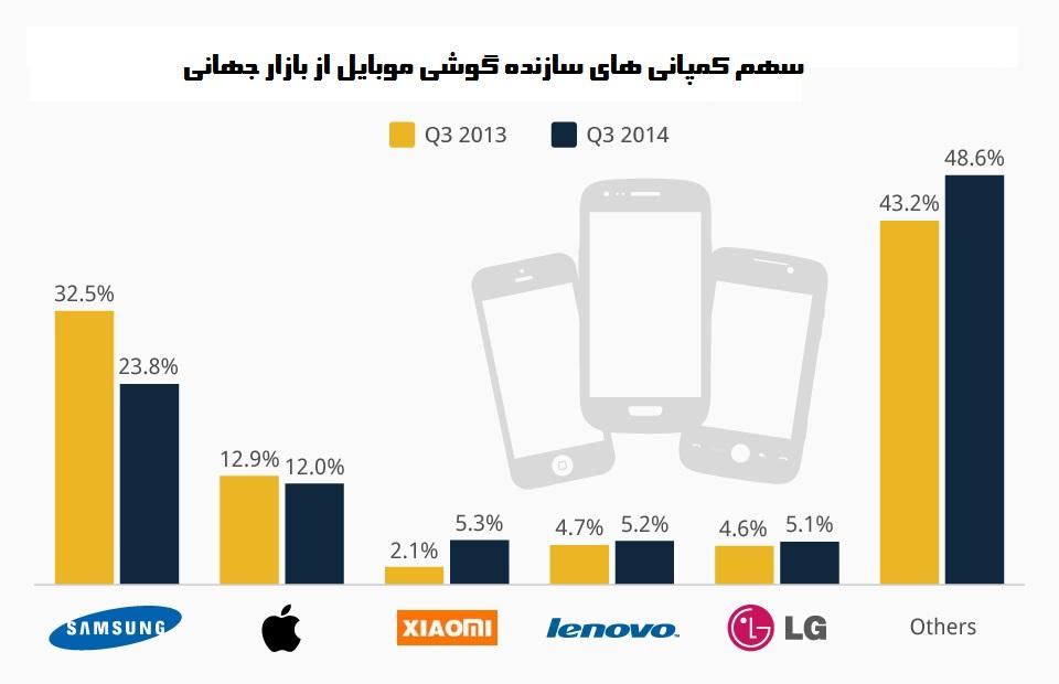 chartoftheday_2512_Smartphone_market_share_Q2_2014_n