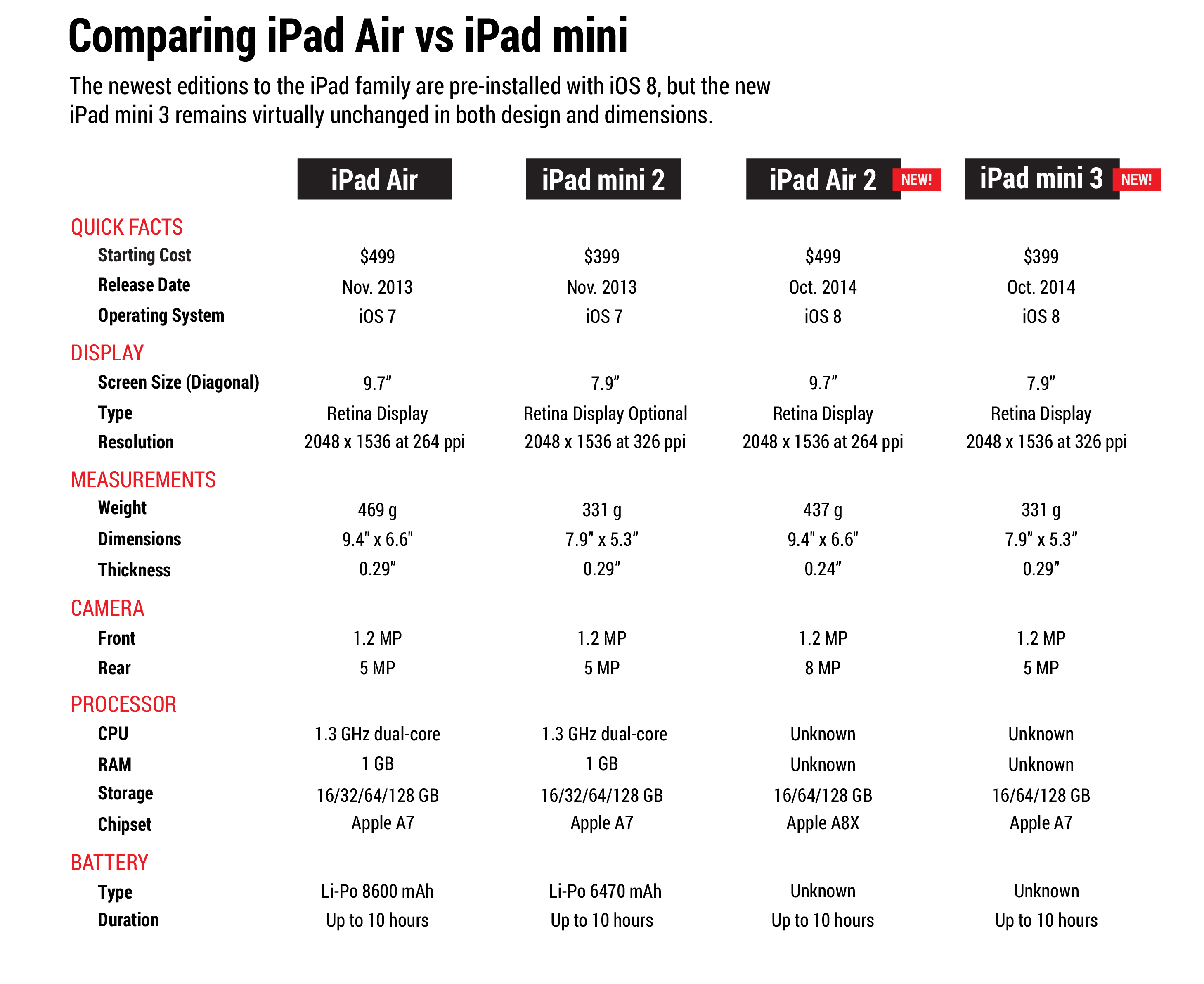 ipad_air_vs_ipad_mini-01