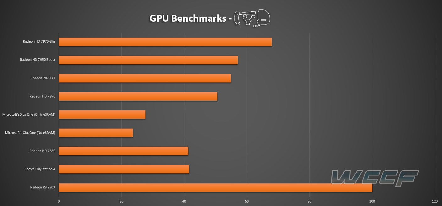 PS4-Vs-Xbox-One-Vs-PS4-Benchmarks