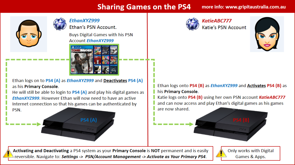 Game_Sharing_PS4_Primary_Console_Activation